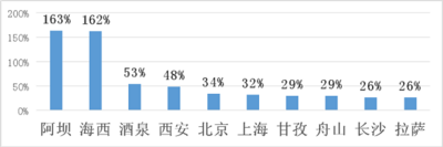 途家国庆乡村民宿报告:疫情下乡村民宿实现价量齐涨 同比增长超20%