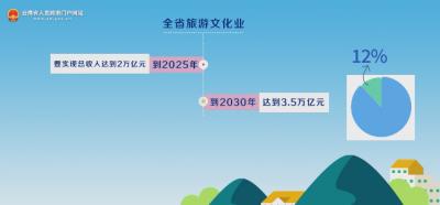 在线访谈 | 打造万亿级旅游文化业 守护好云南旅游金字招牌