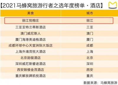"""丽江悦榕庄上榜""""2021马蜂窝旅行者之选"""" 安全小众成旅游消费关键词"""